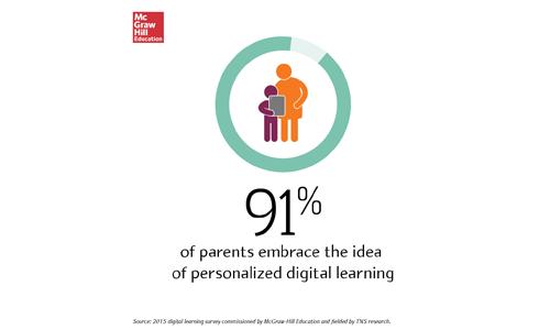 2015 Back-to-School Digital Trends Survey