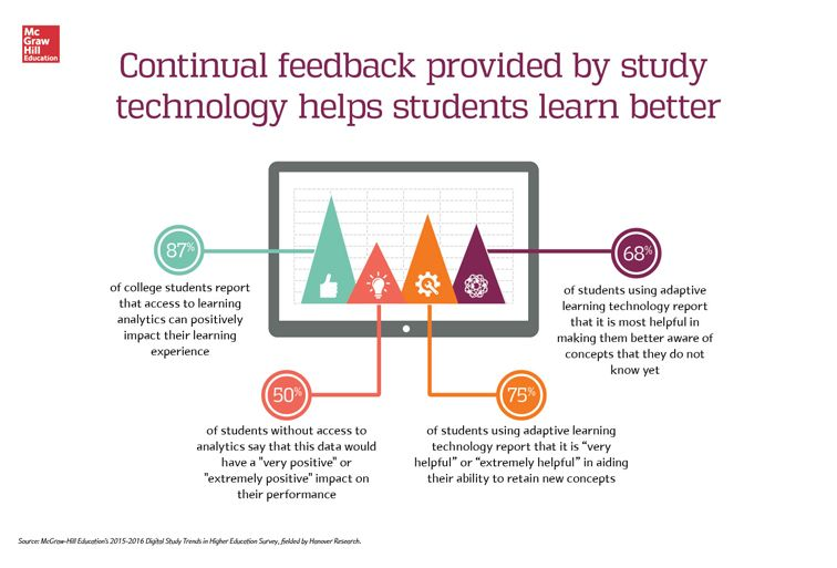 2015 digital trends survey feedback