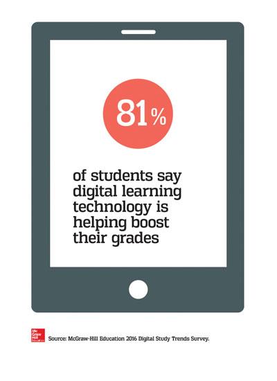Digital technology improves grades.