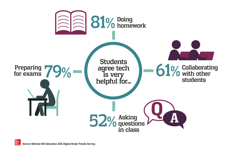 Technology benefits the college experience.