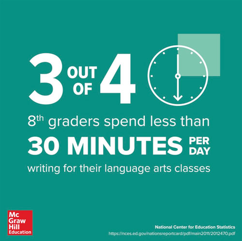 3 out of 4 8th graders spend less than 30 minutes per day writing for their language arts classes