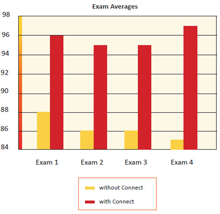 Bar graph of average exam scores with and without Connect