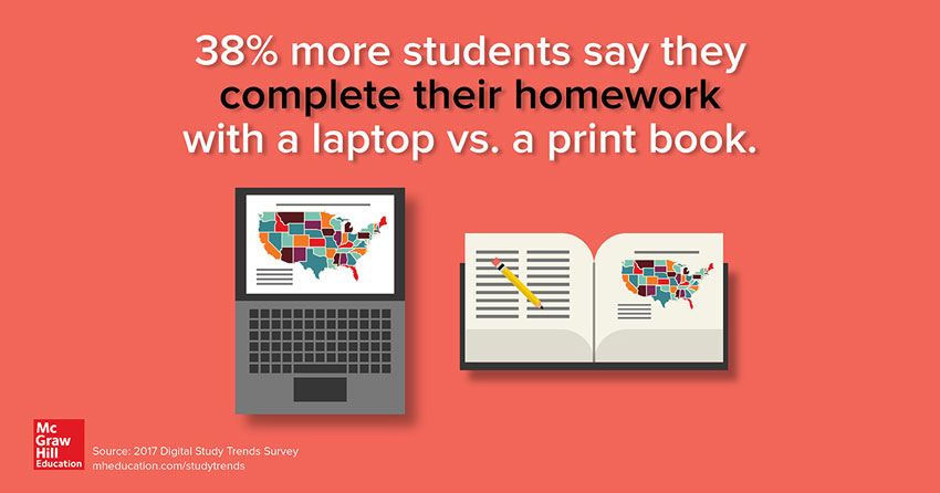 38% more students say they complete their homework with a laptop vs. a printed book