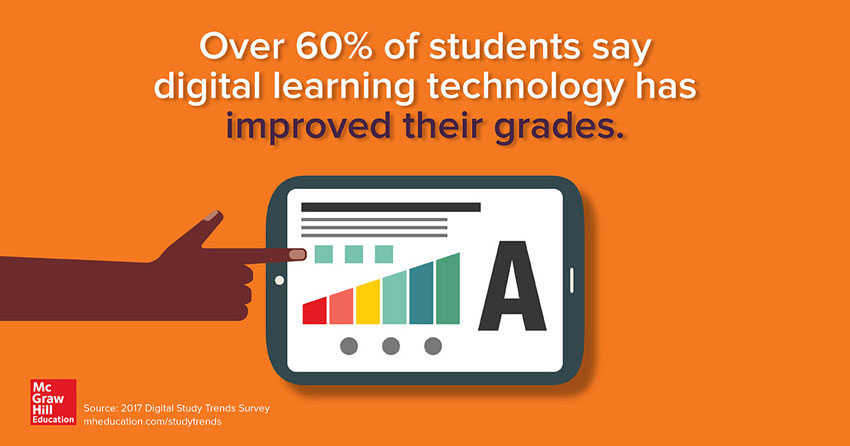 Over 60% of students say digital learning technology has improved their grades