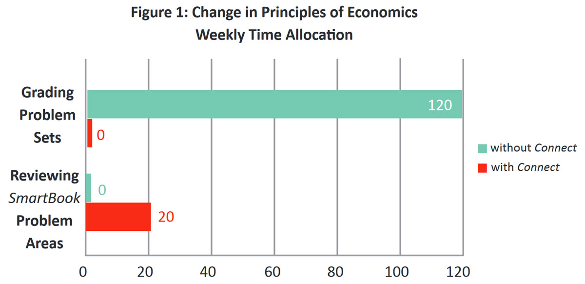 Figure 1: Change in Principles of Economics Weekly Time Allocation